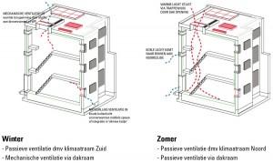 Retrofit ventilatieschema cropped