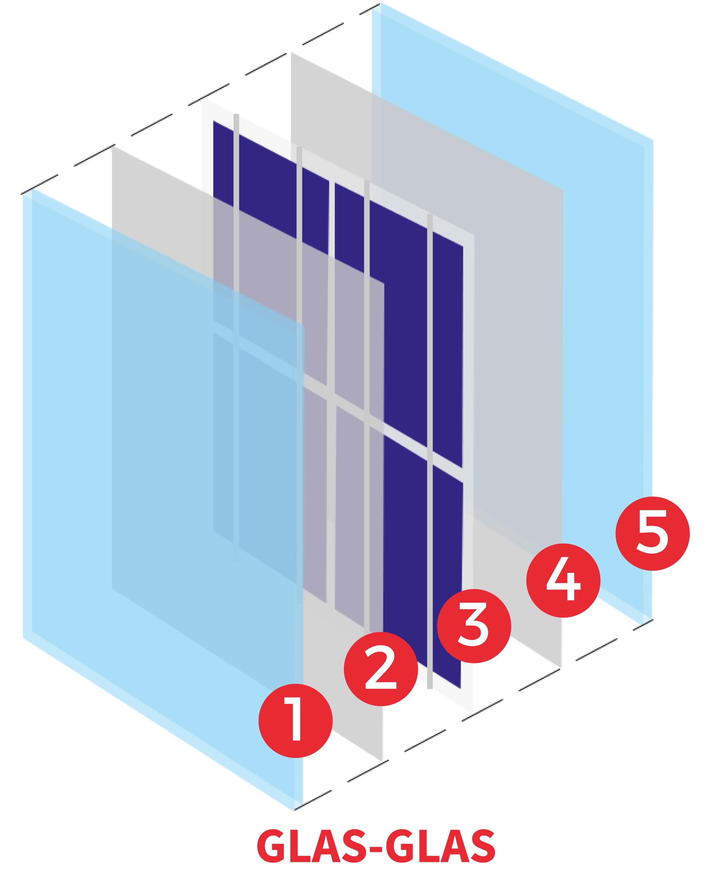 glas-glas opbouw