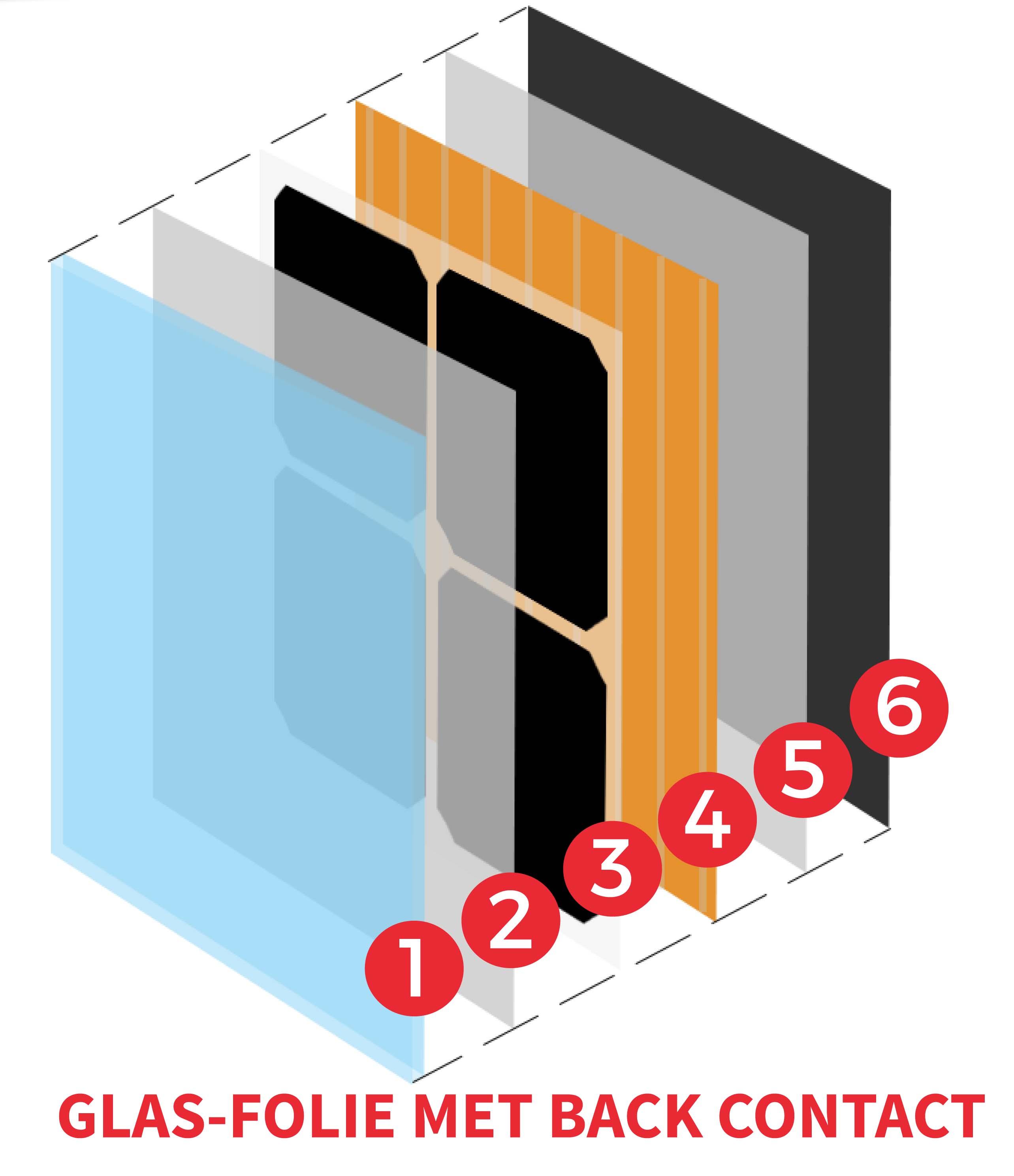 glasfolierendementopbouw