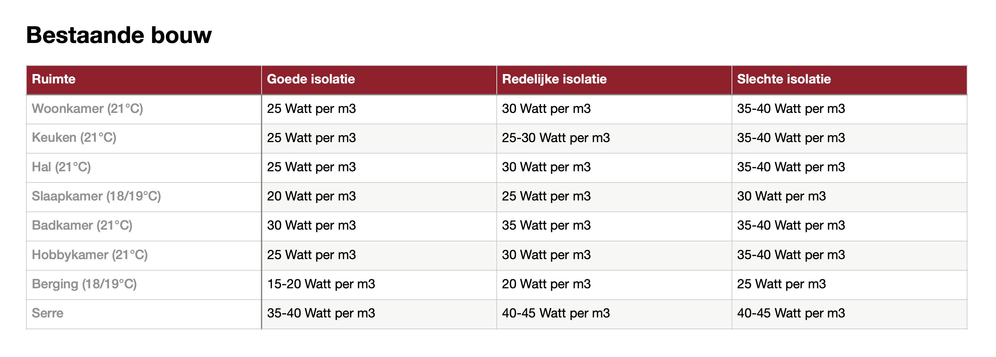 inkoop infrarood tabel