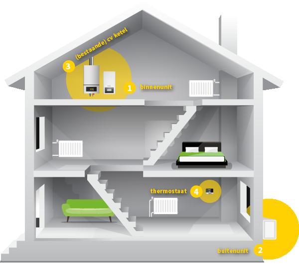 WarmtepompACTIE_202102_huis