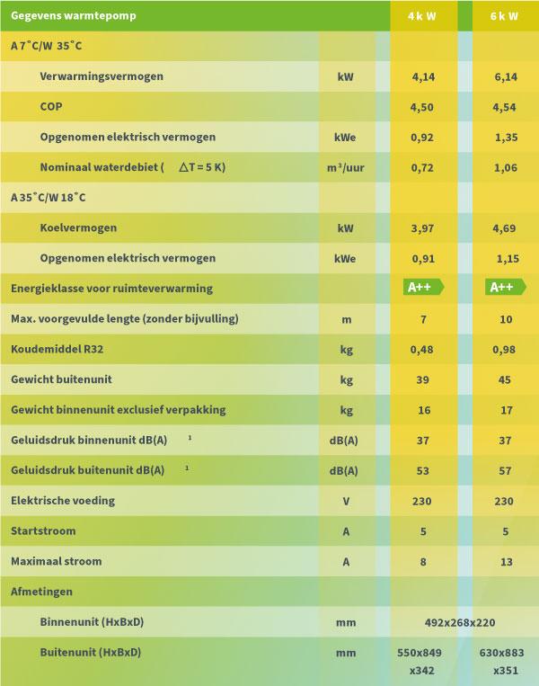 WarmtepompACTIE_202102_specs