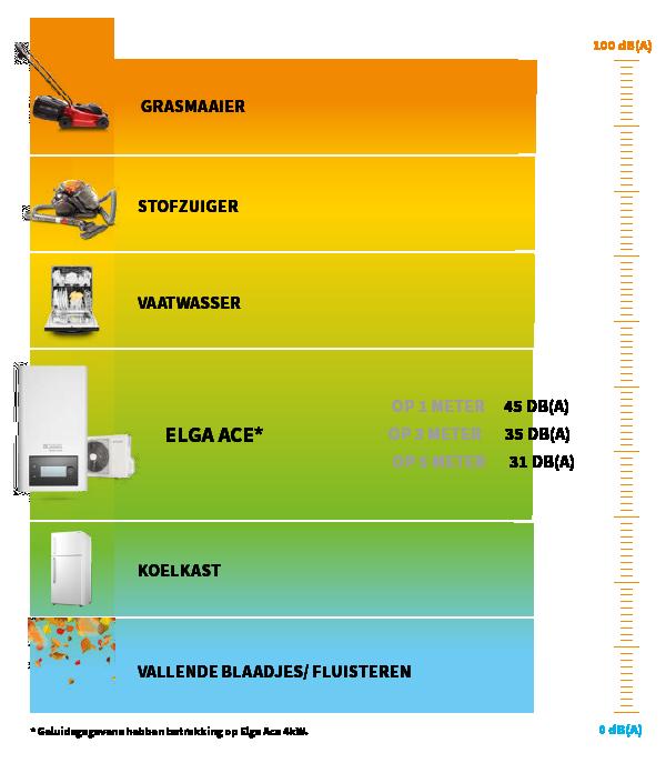 WarmtepompACTIE_202102_stil